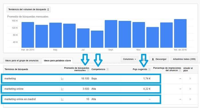 Google Adwords ejemplo marketing online