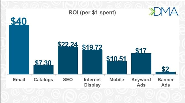 ROI del email marketing
