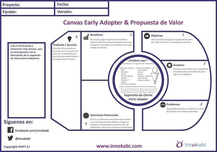 Lienzo Propuesta de Valor y Early Adopter Innokabi