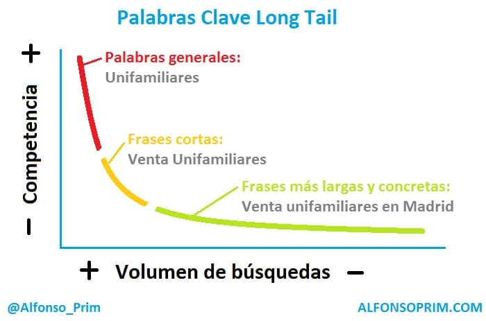 Palabras clave long tail posicionamiento organico seo