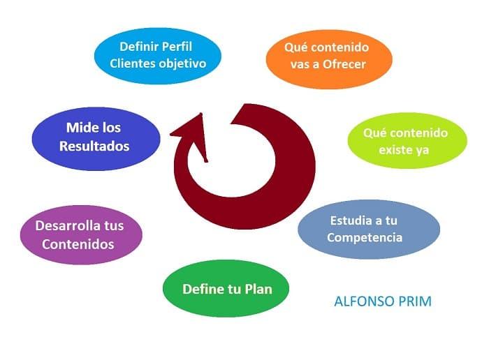 Plan de contenidos crear Embudo de Conversion