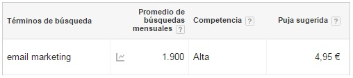 adwords palabras clave long tail trafico web