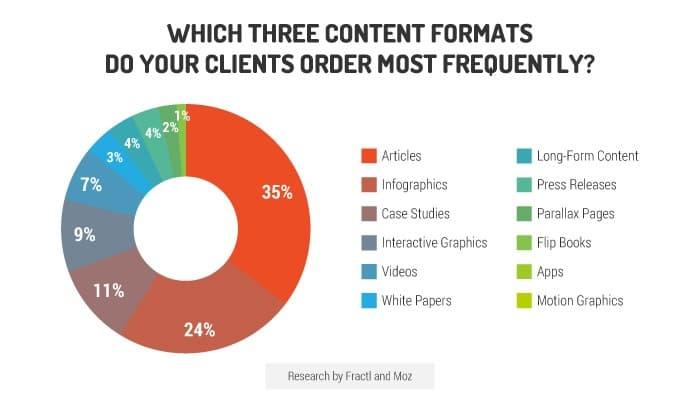Gráfico de los contenidos y formatos más demandados