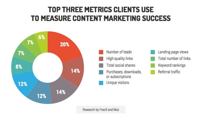 metricas marketing contenidos guia seo empresarial